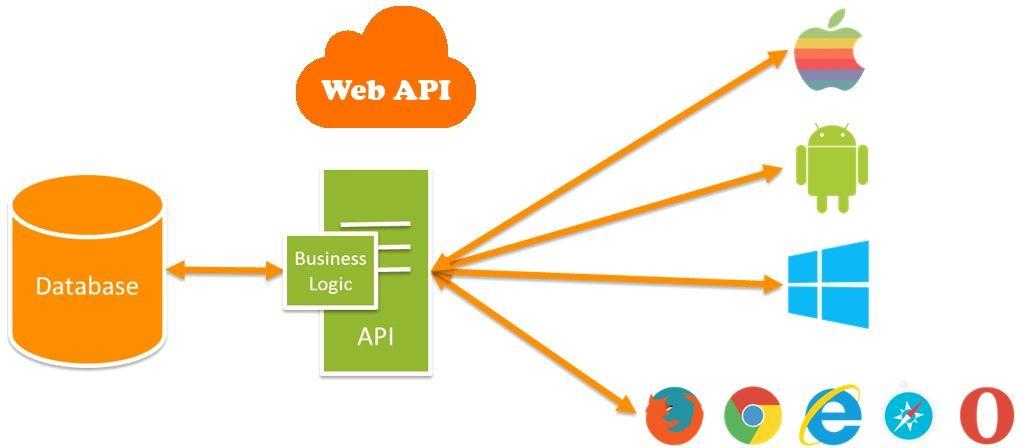 آموزش Web api