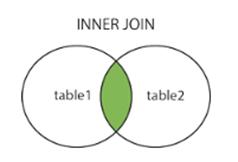 Image result for آموزش INNER JOIN