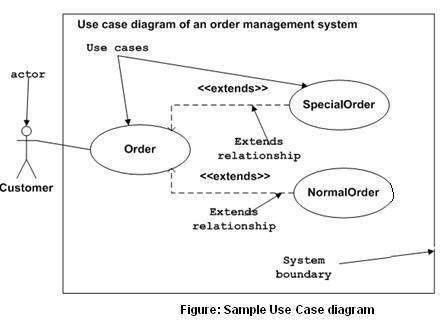 آموزش Use Case Diagrams
