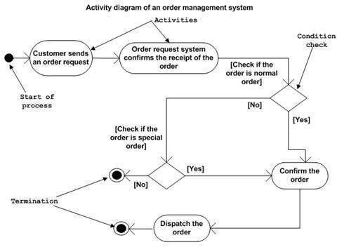 آموزش Activity Diagram