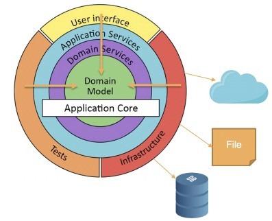 آشنایی با معماریهای Domain Centric