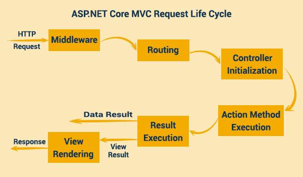 چرخه حیات درخواست در Asp.Net Core