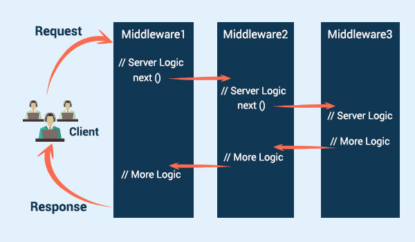 ساخت middleware در asp.net core