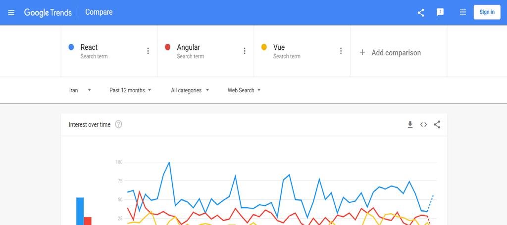 مقایسه react و Angular